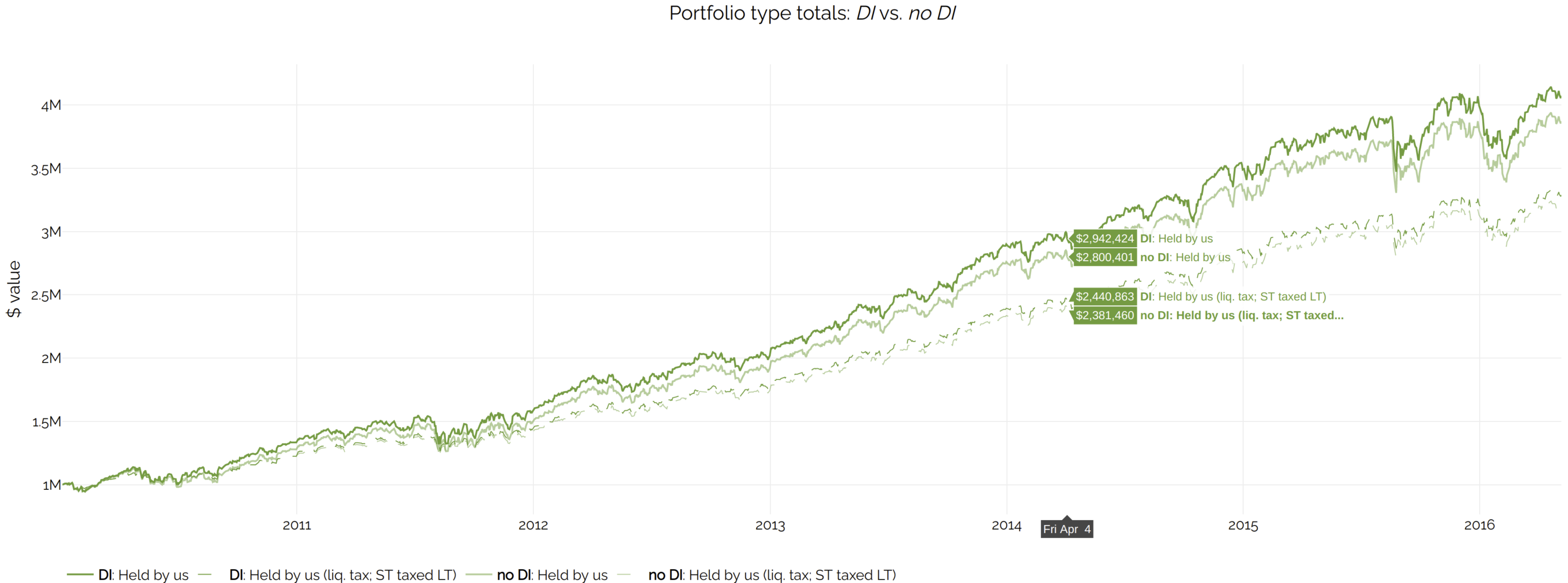 Portfolio values, before and after tax, with and without DI